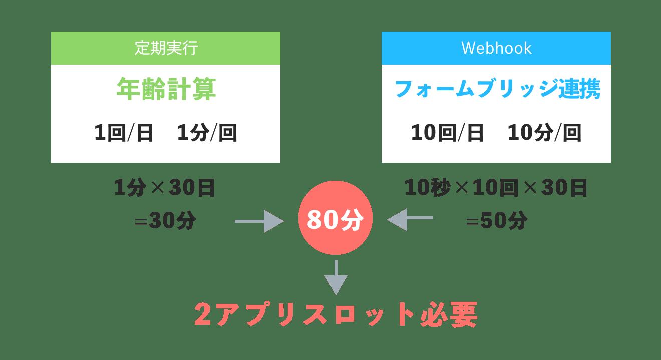 JobRunnerのスロット計算