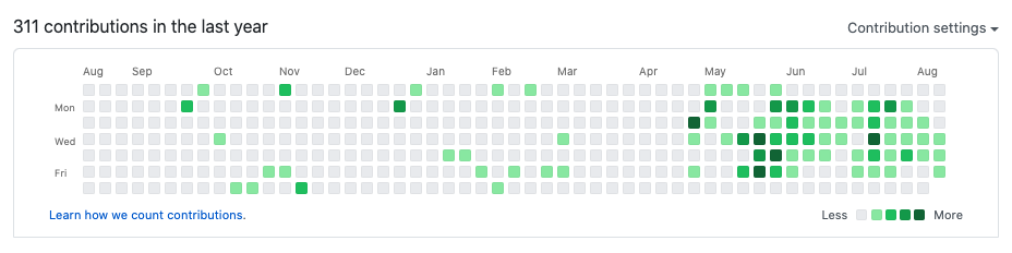 Github contributions graph with spike from May to August