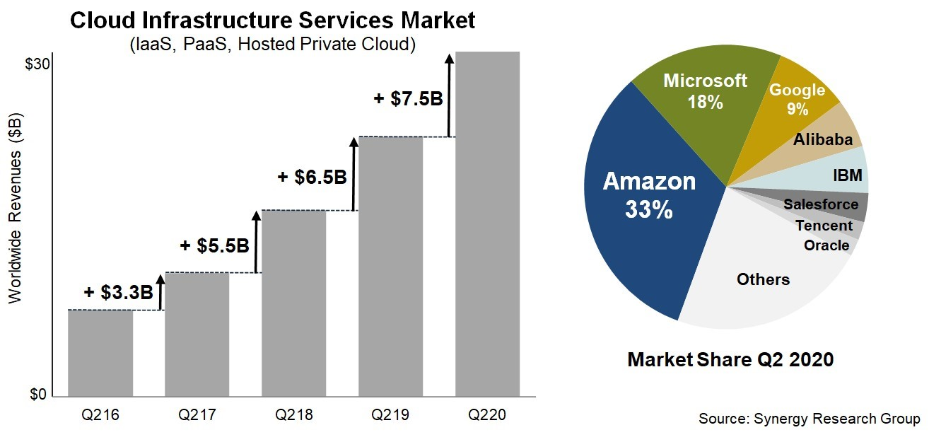 Cloud Infrastructure Services Market Graph from Synergy Research Group
