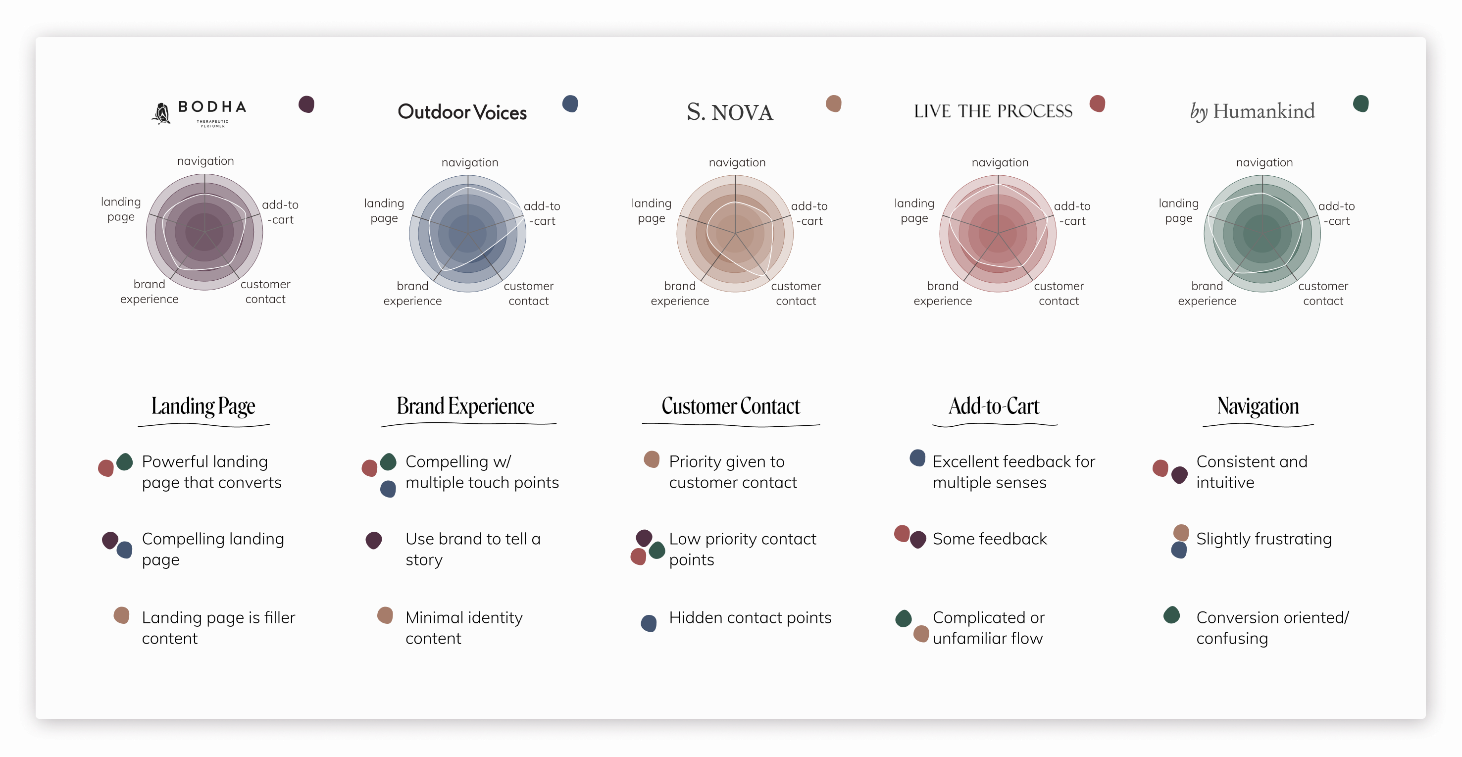 Competitive Analysis that focuses on navigation and customer contact points.