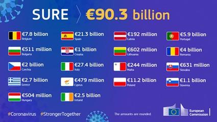 Bonos SURE - Unión Europea