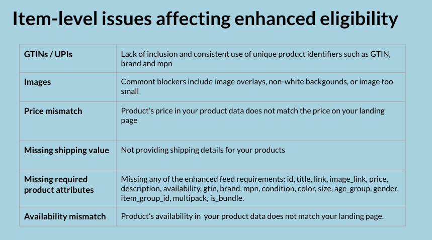 Common item-related issues affecting enhanced eligibility