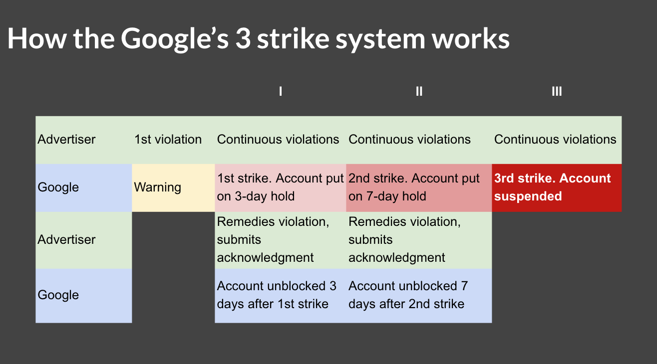 How the Google's 3 strike system works