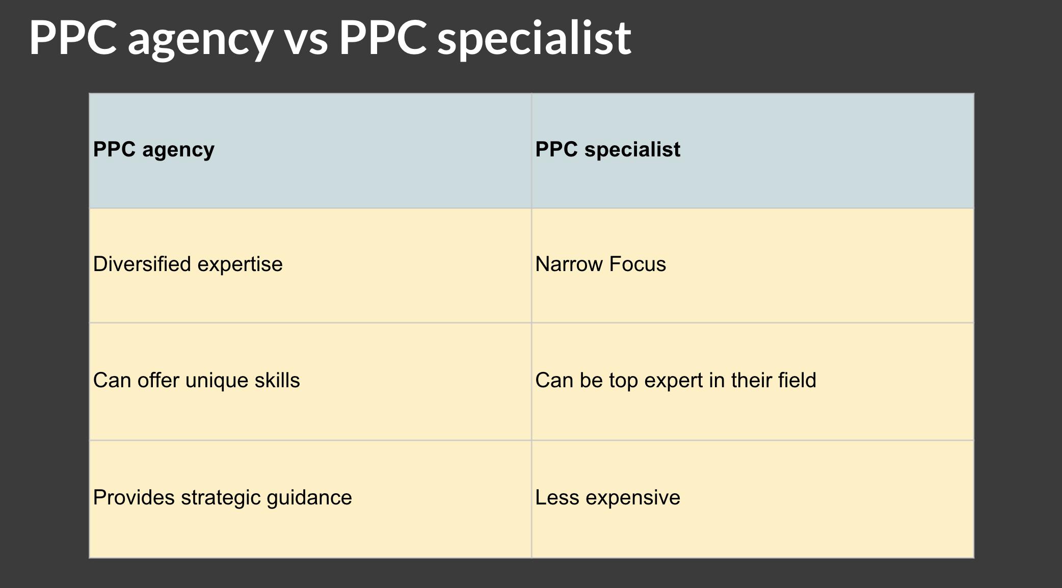 PPC agency vs PPC specialist