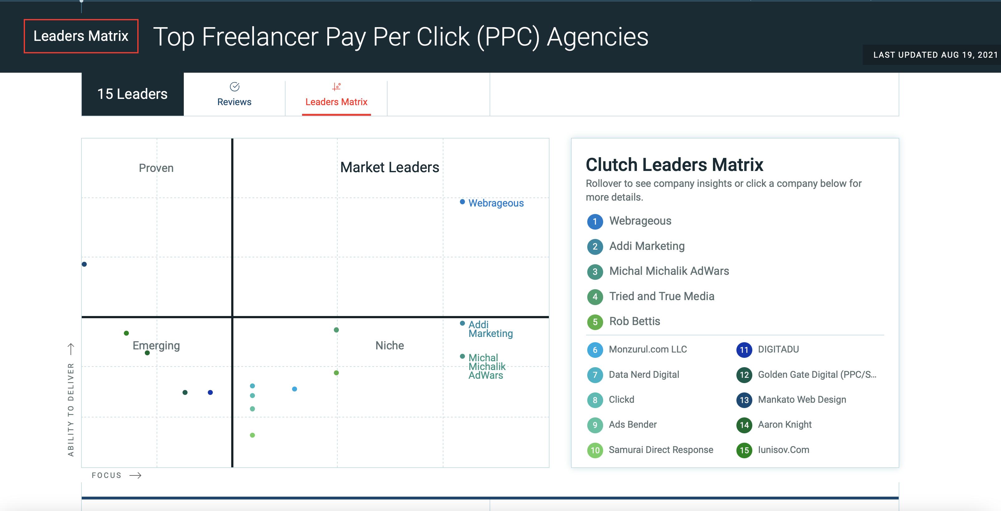 Clutch Leaders Matrix of the Top Freelancer PPC Agencies
