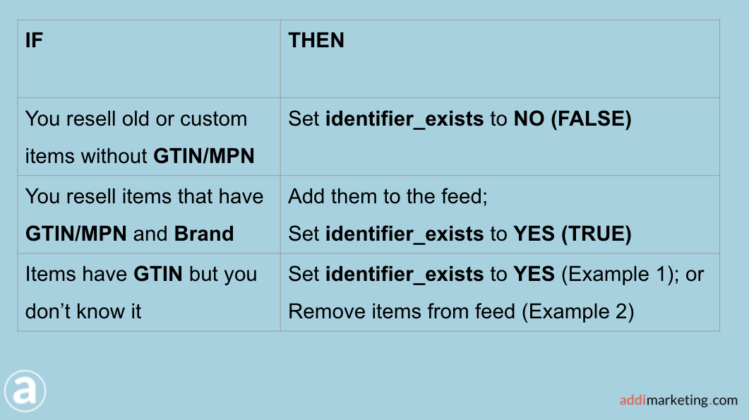 Rules to assign Identifiers_exists values