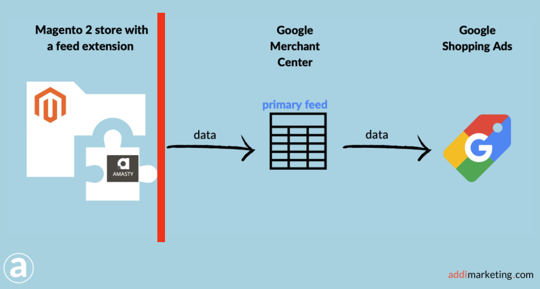 Product data flow from Magento 2 to Merchant Center, to Shopping Ads