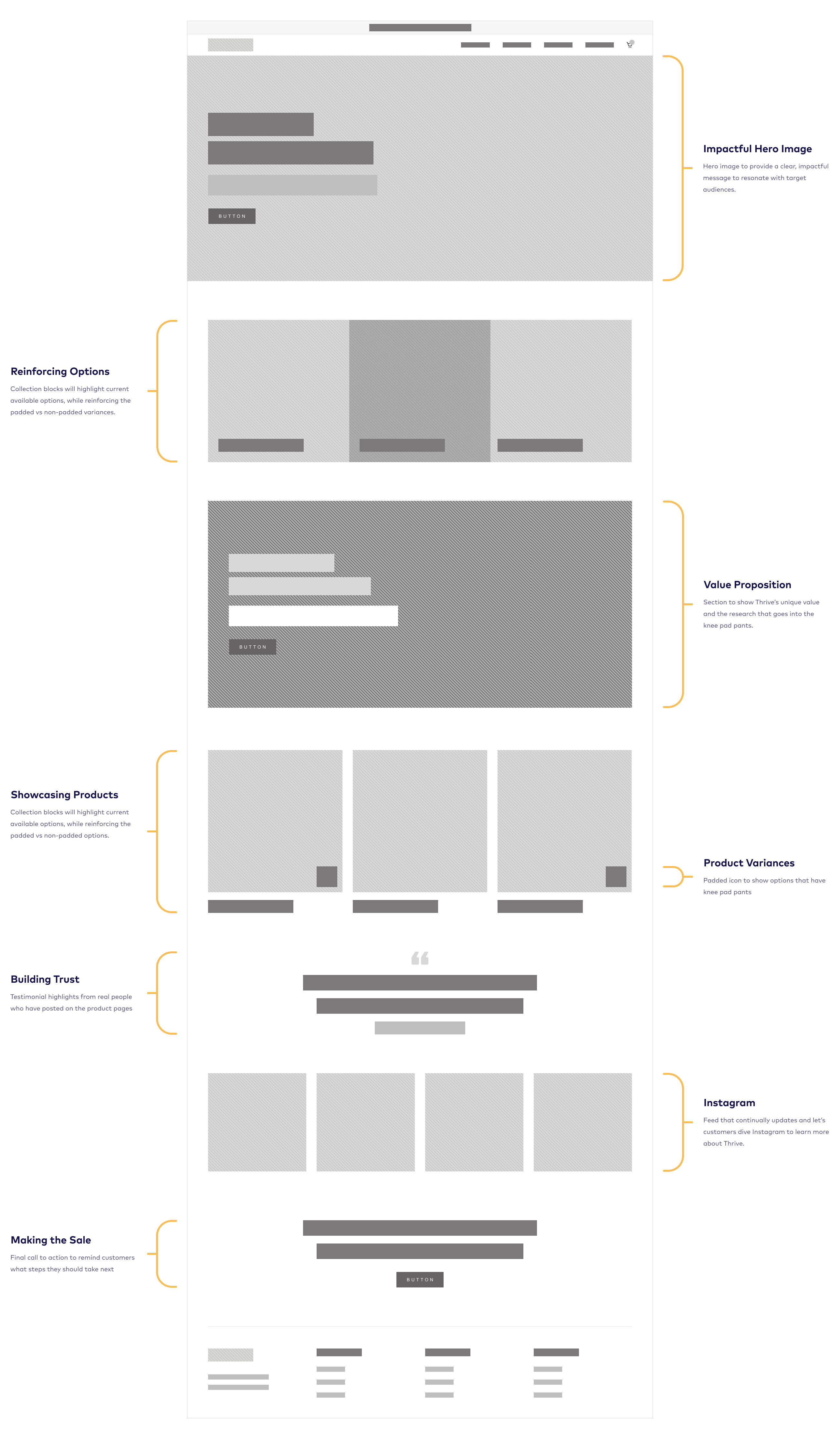 Thrive wireframe