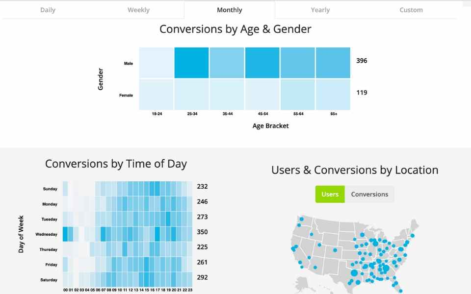 eCommerce metrics - Conversions by age & gender, conversions by time of day, conversions by location