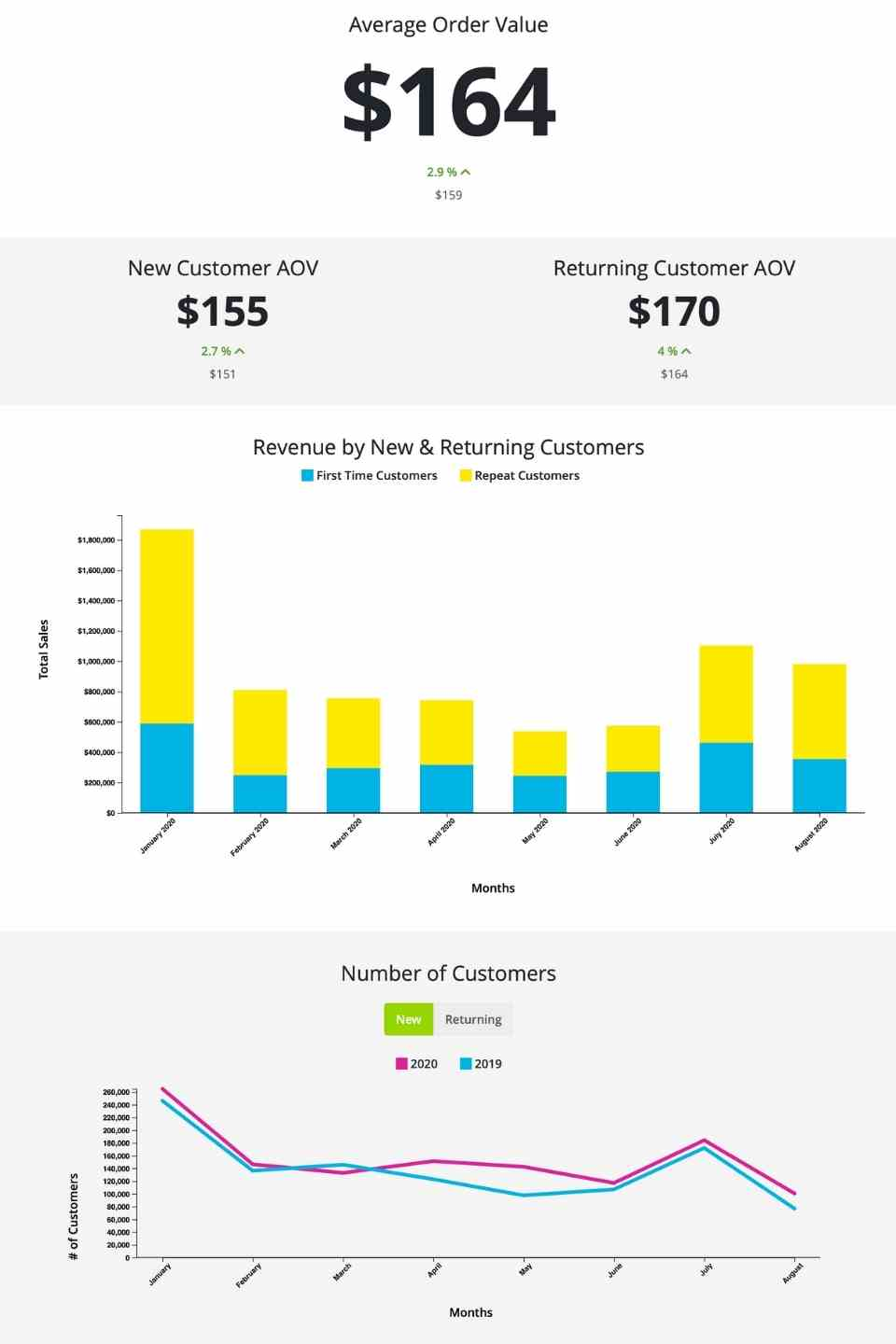eCommerce dashboards from NetSuite Data