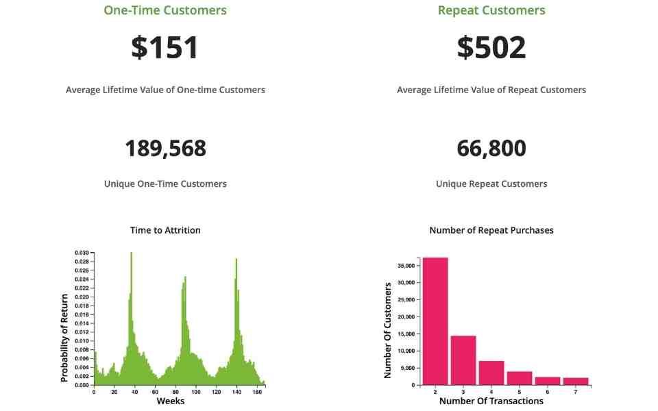 eCommerce new vs returning customers