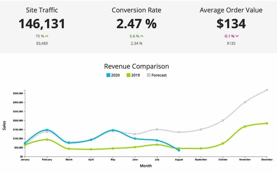 eCommerce metrics - Site Traffic, Conversion Rate, Average Order Value, & Revenue Comparison