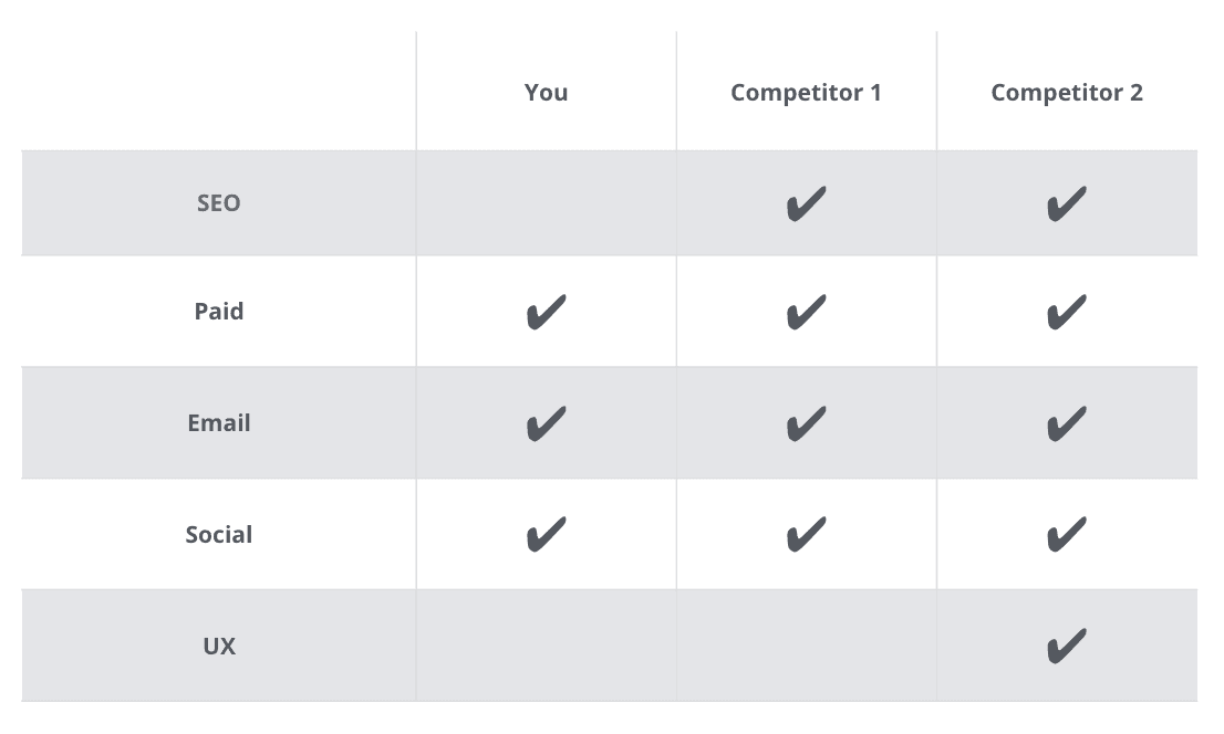 Compare your channel performance against competitors
