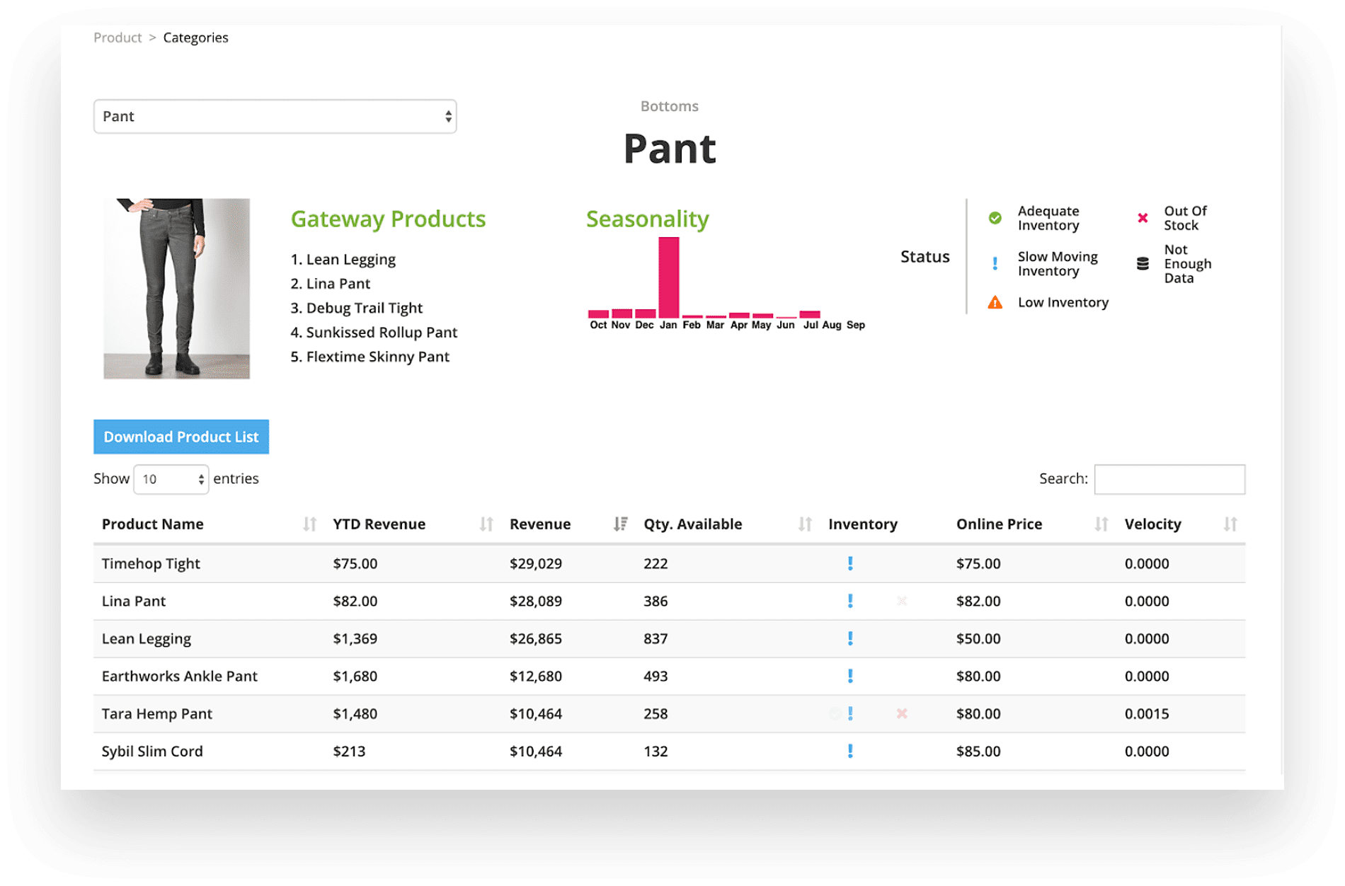 Inventory analysis with product information