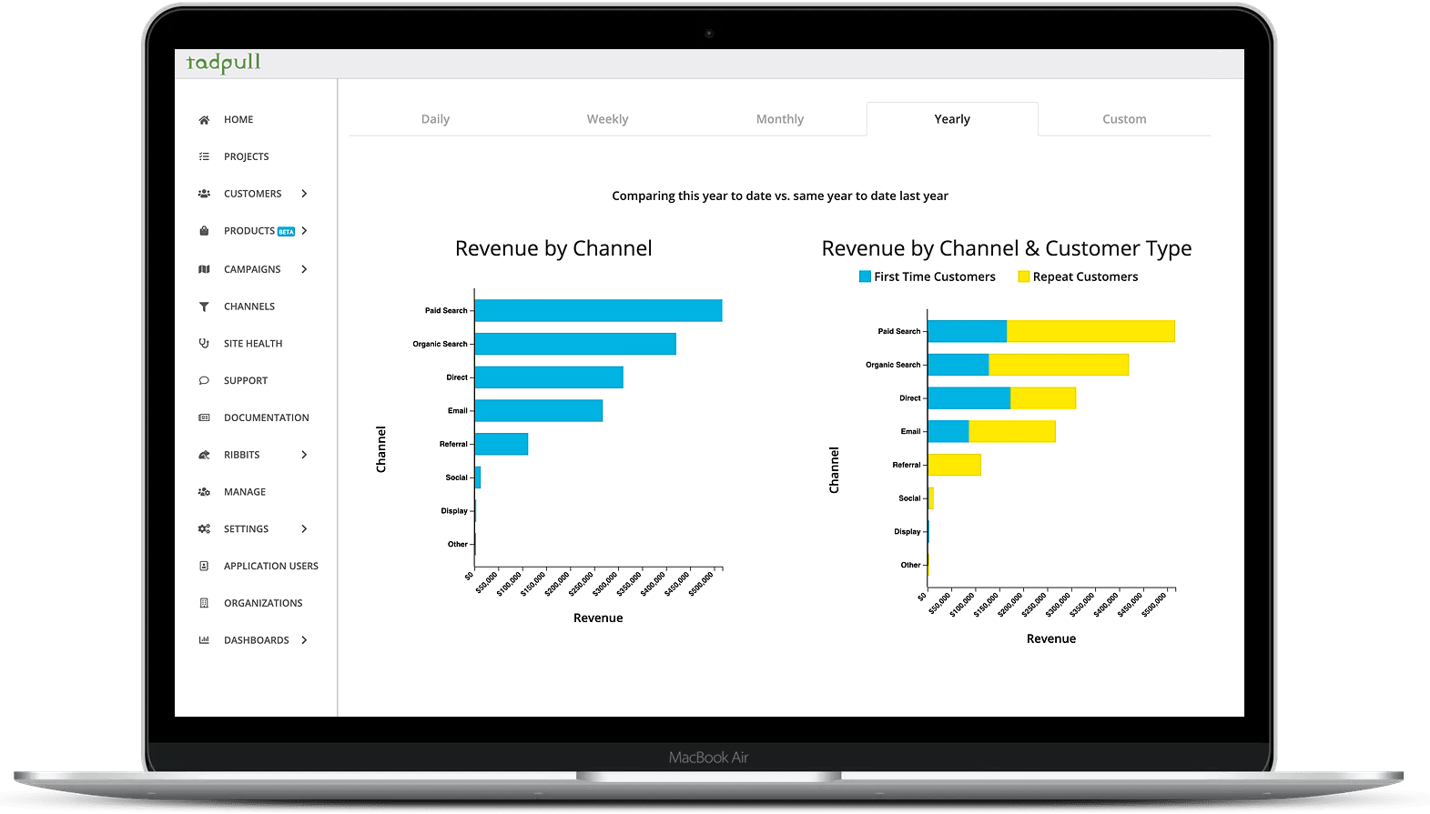 eCommerce revenue by channel and customer type