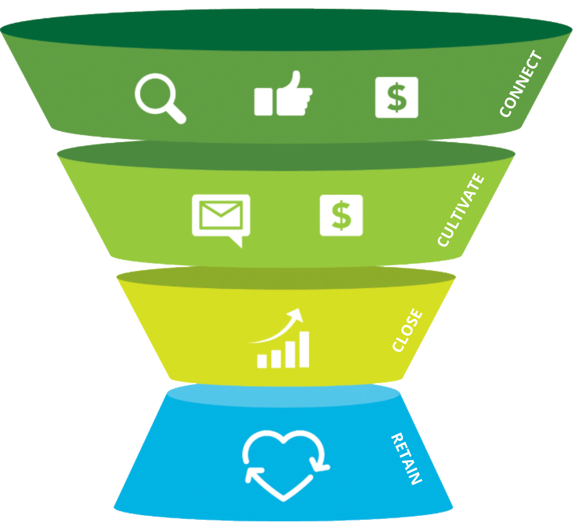 Marketing Funnel: Connect, Cultivate, Close and Retain