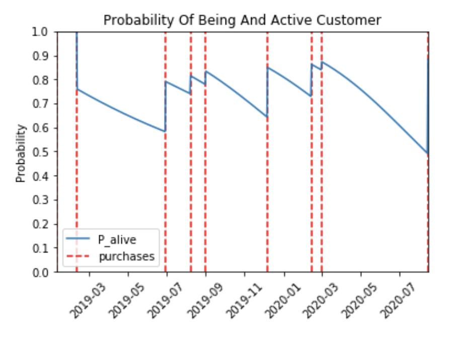 Chart of active customer likelihood