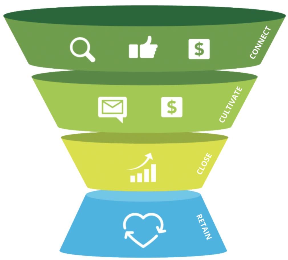 The customer conversion funnel