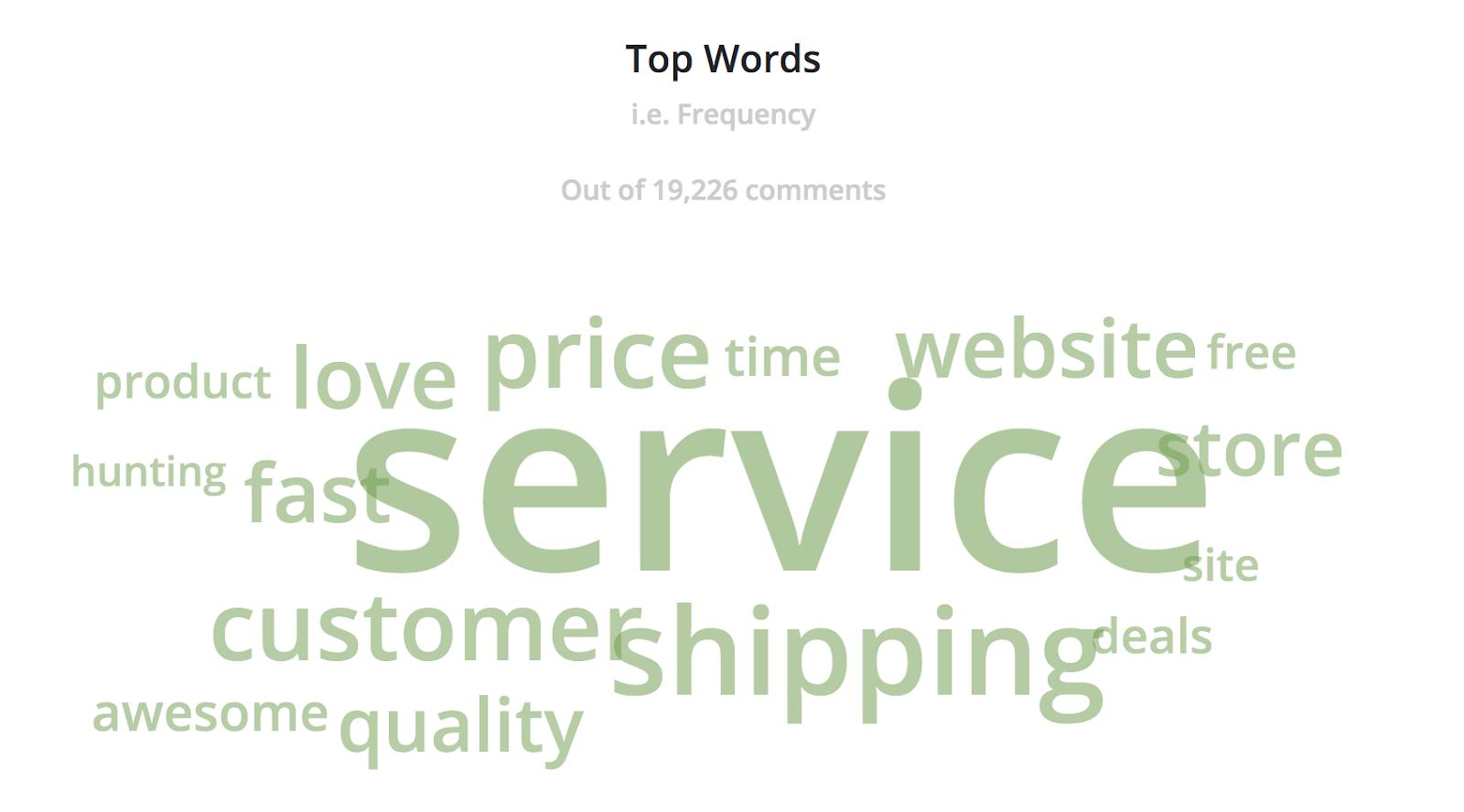 World cloud for customer feedback