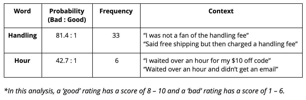 Naive Bayes analysis table