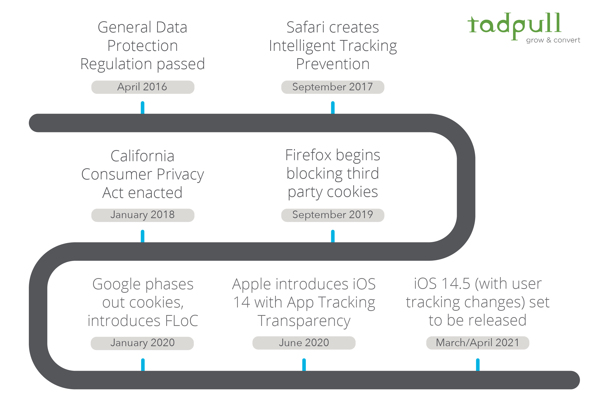 Personal Data Privacy Timeline | Tadpull