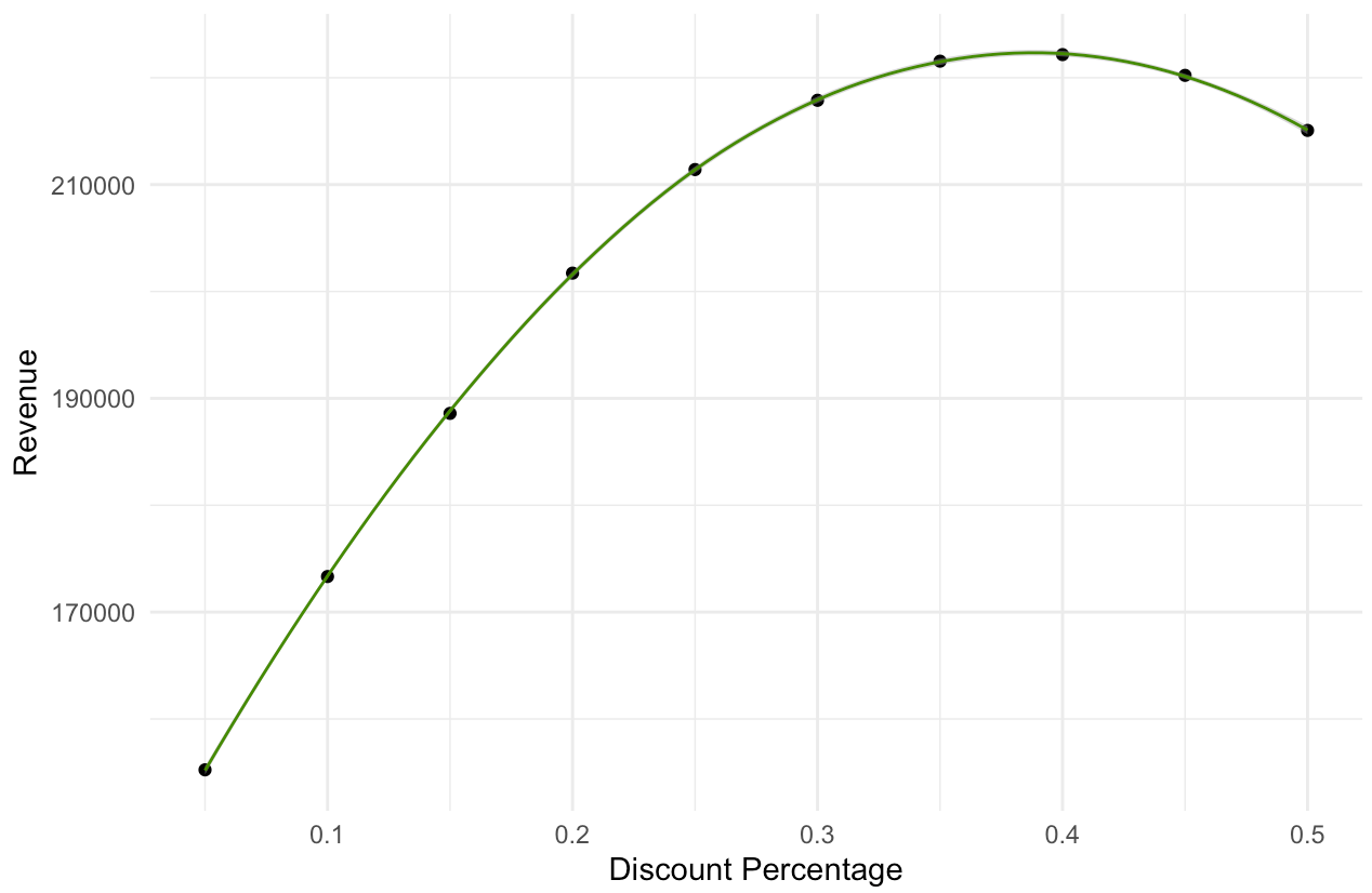 Revenue Curve Based on Discount Rate