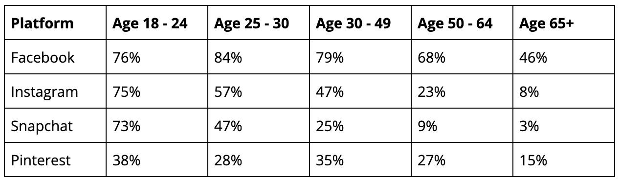 Paid Platform Usage By Age