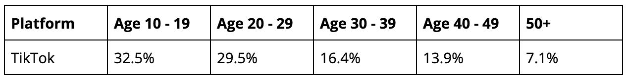 TikTok Usage By Age