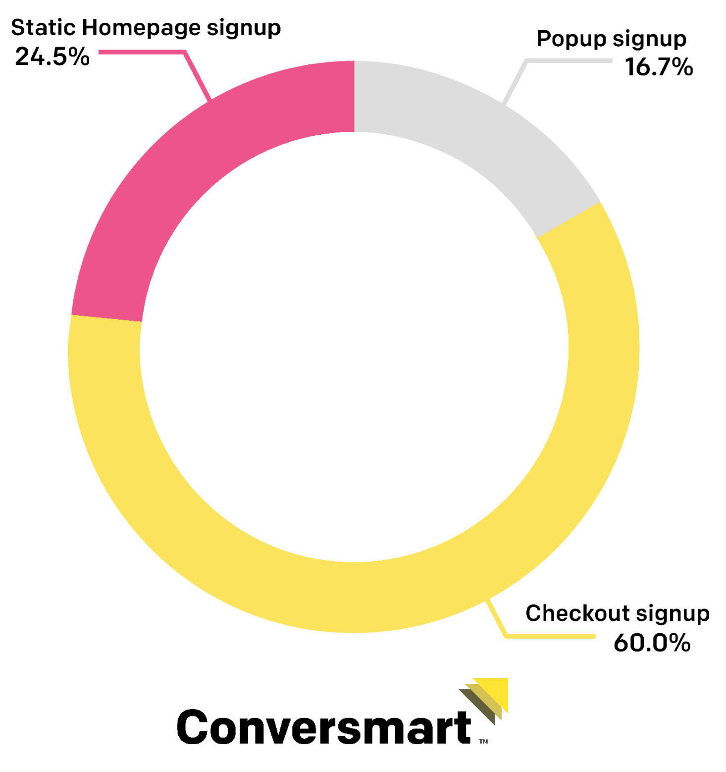 The majority of DTC consumers are signing up during checkout, followed by static homepage signups, and then pop-up forms.