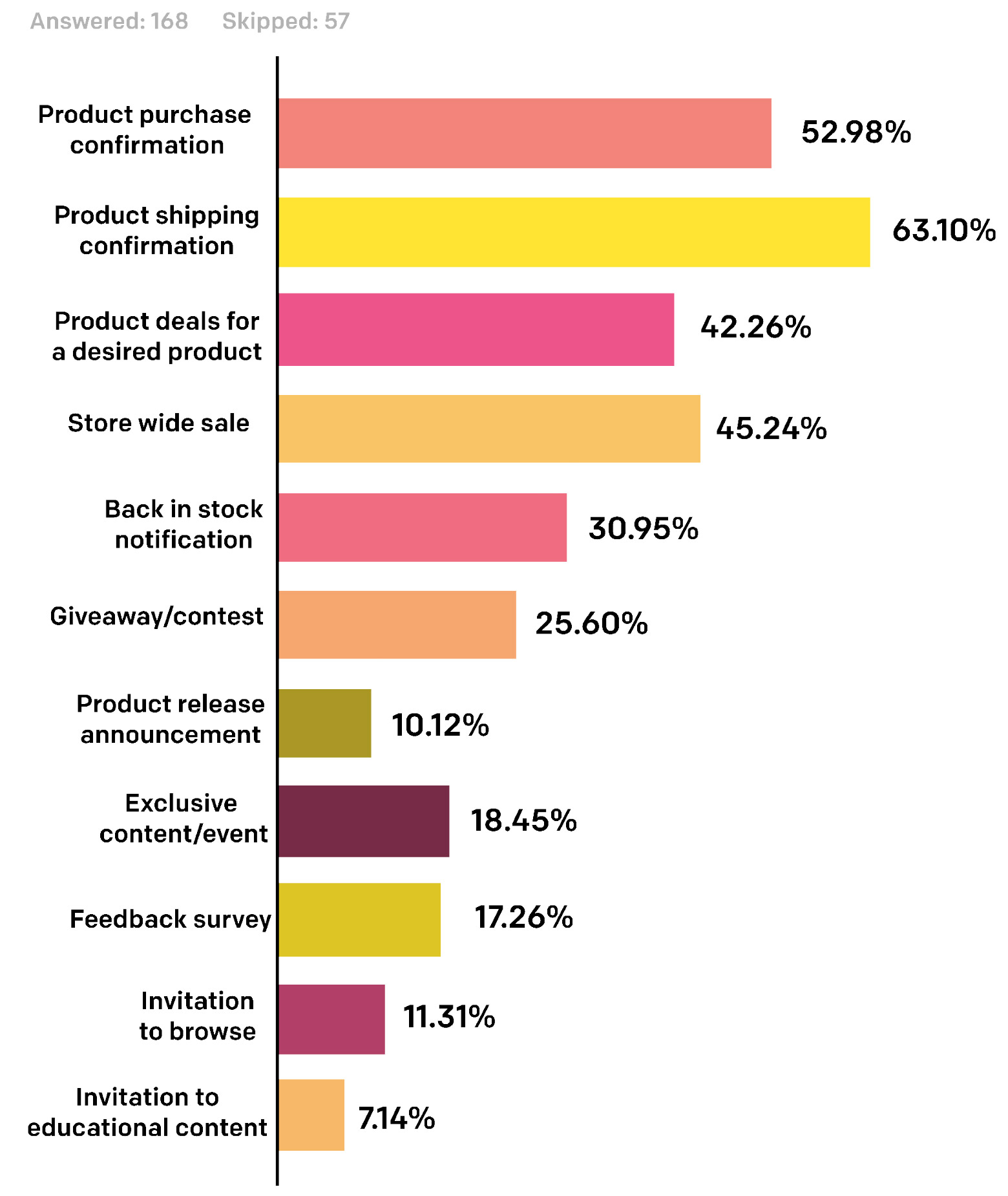 Consumers are most interested in transactional messages, quickly followed by special offers.