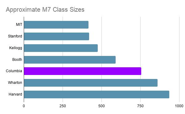 M7 class sizes