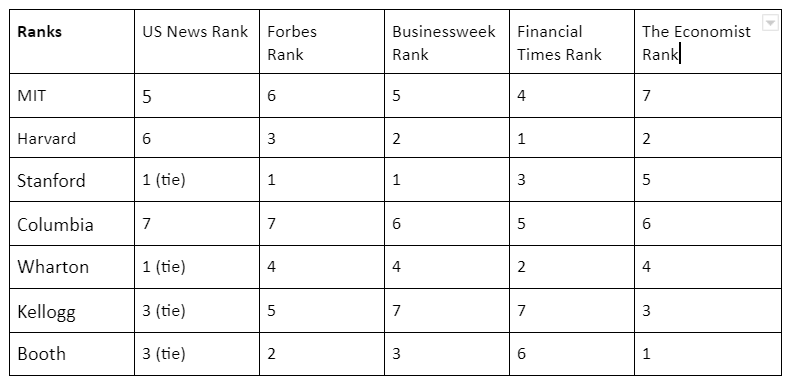 M7 business schools overall ranking