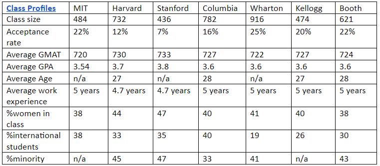 Class profiles of M7 business schools