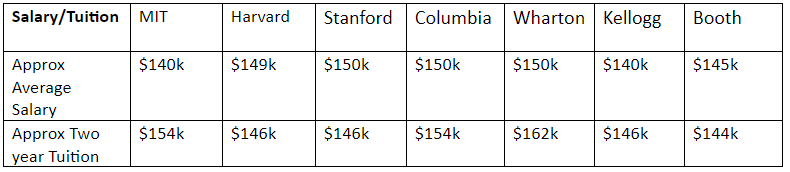 average salary and tuition at M7 business schools