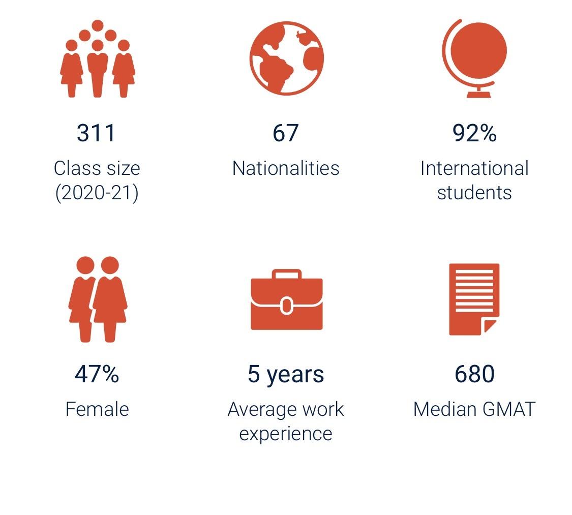Class profile information