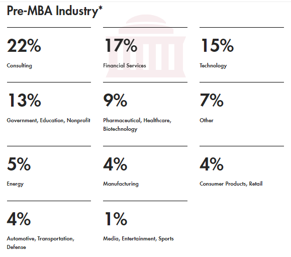 MIT pre-MBA industry