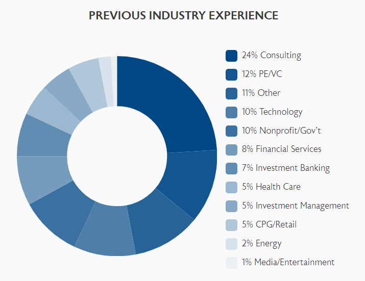 Wharton applicants with previous industry experience