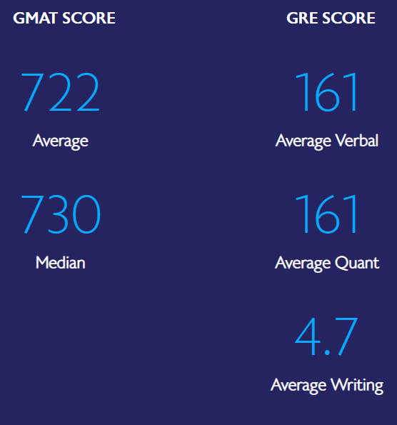 What GMAT and GRE Test Scores