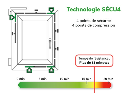 resistance chassis pvc fentra