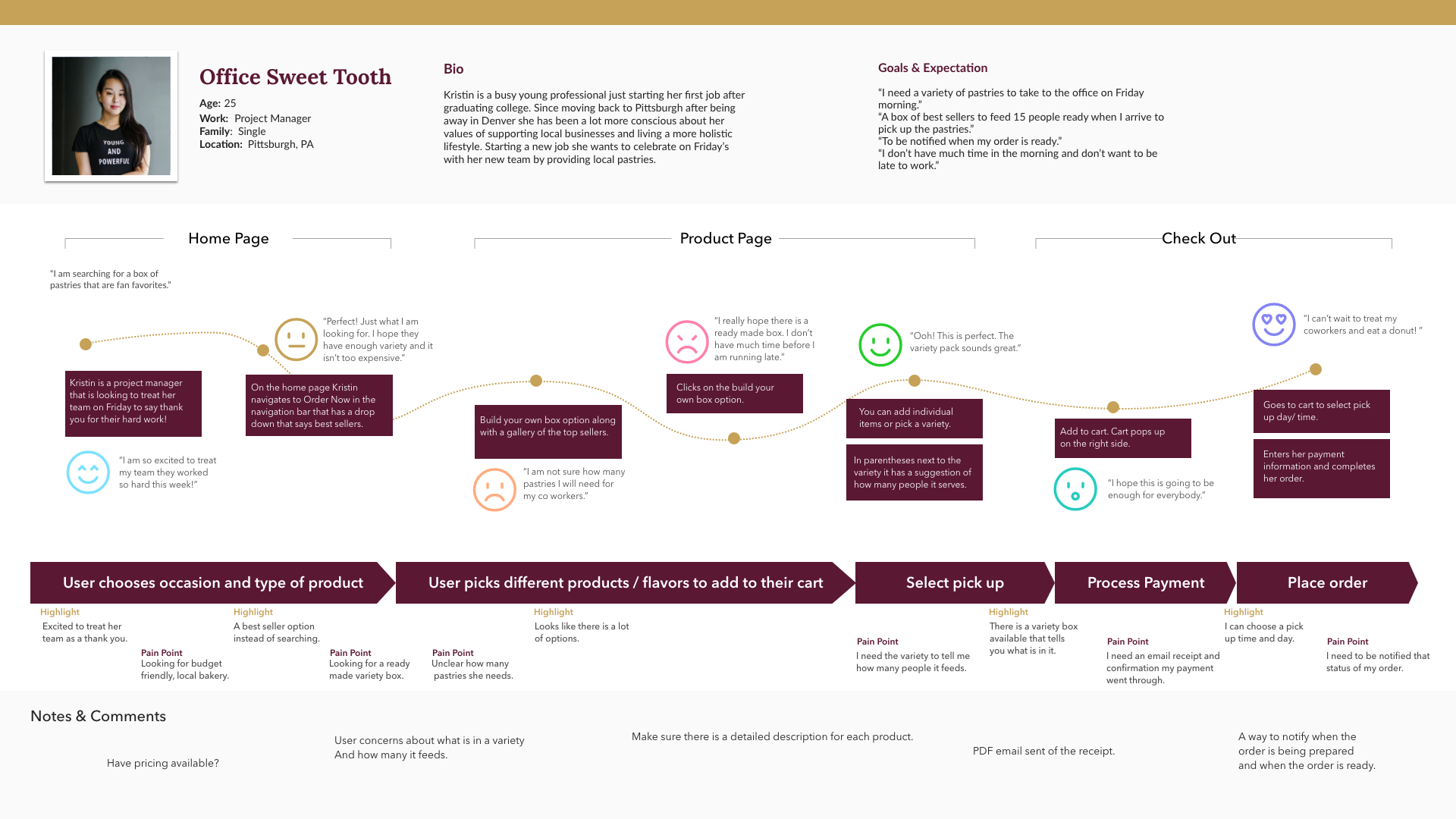 Office sweet tooth persona journey map through making a purchase