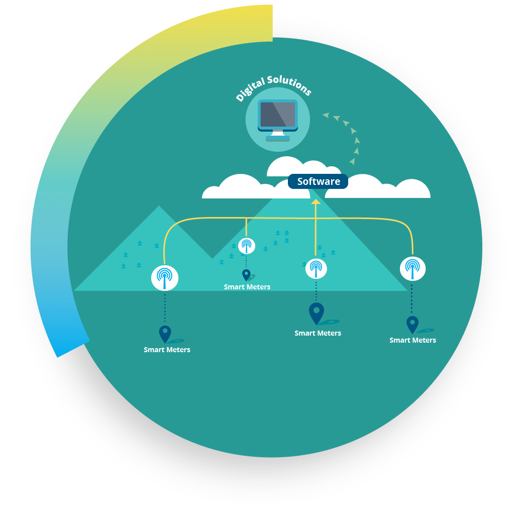 A graphic illustrating how smart meters feed data into software to provide historical analytics that inform digital solutions and digital decision making for utilities.