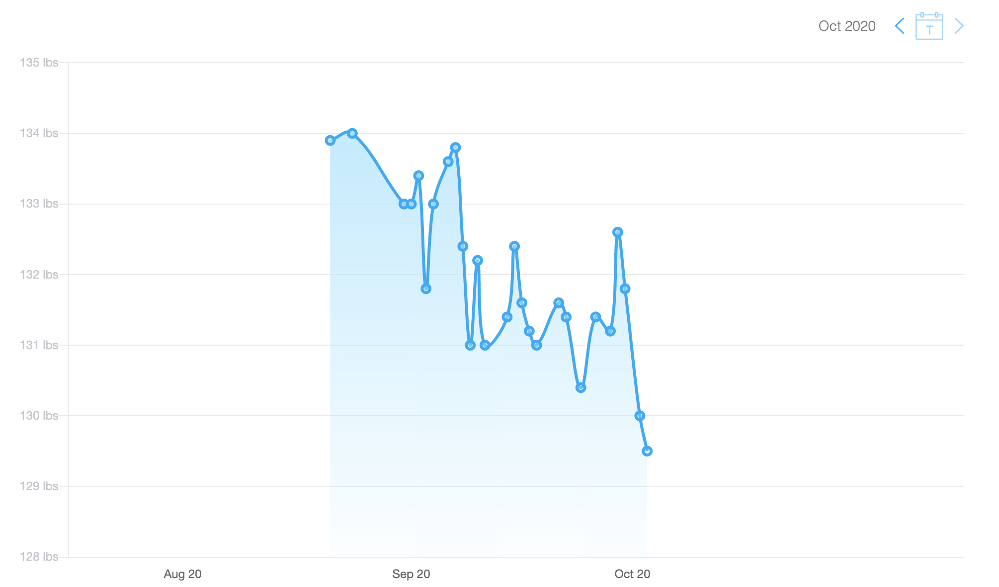 This is a downwards trending weight loss chart in pounds.