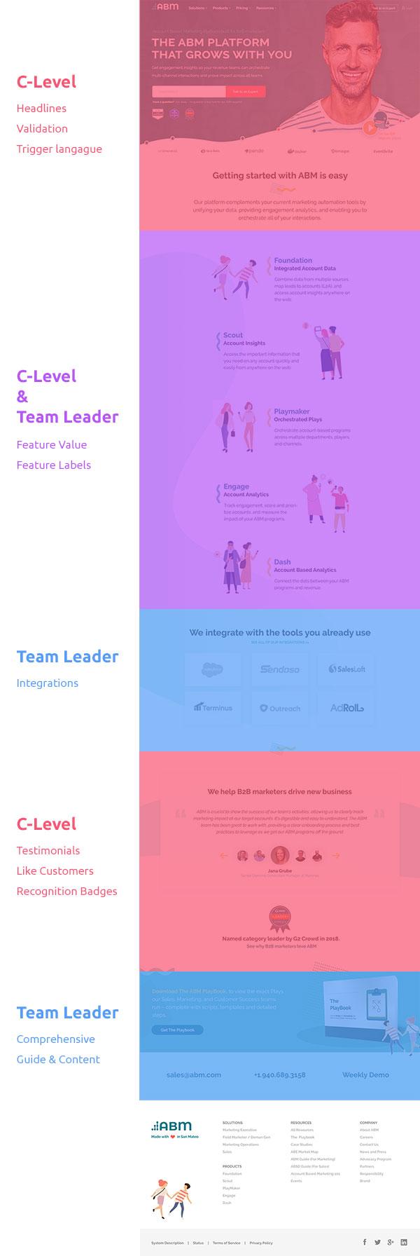 website layout targeting personas