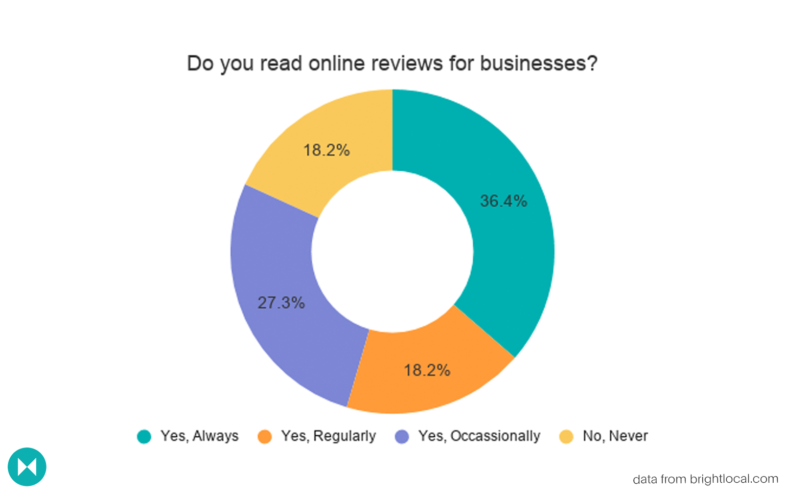 donut graph outlining whether people read online reviews for businesses