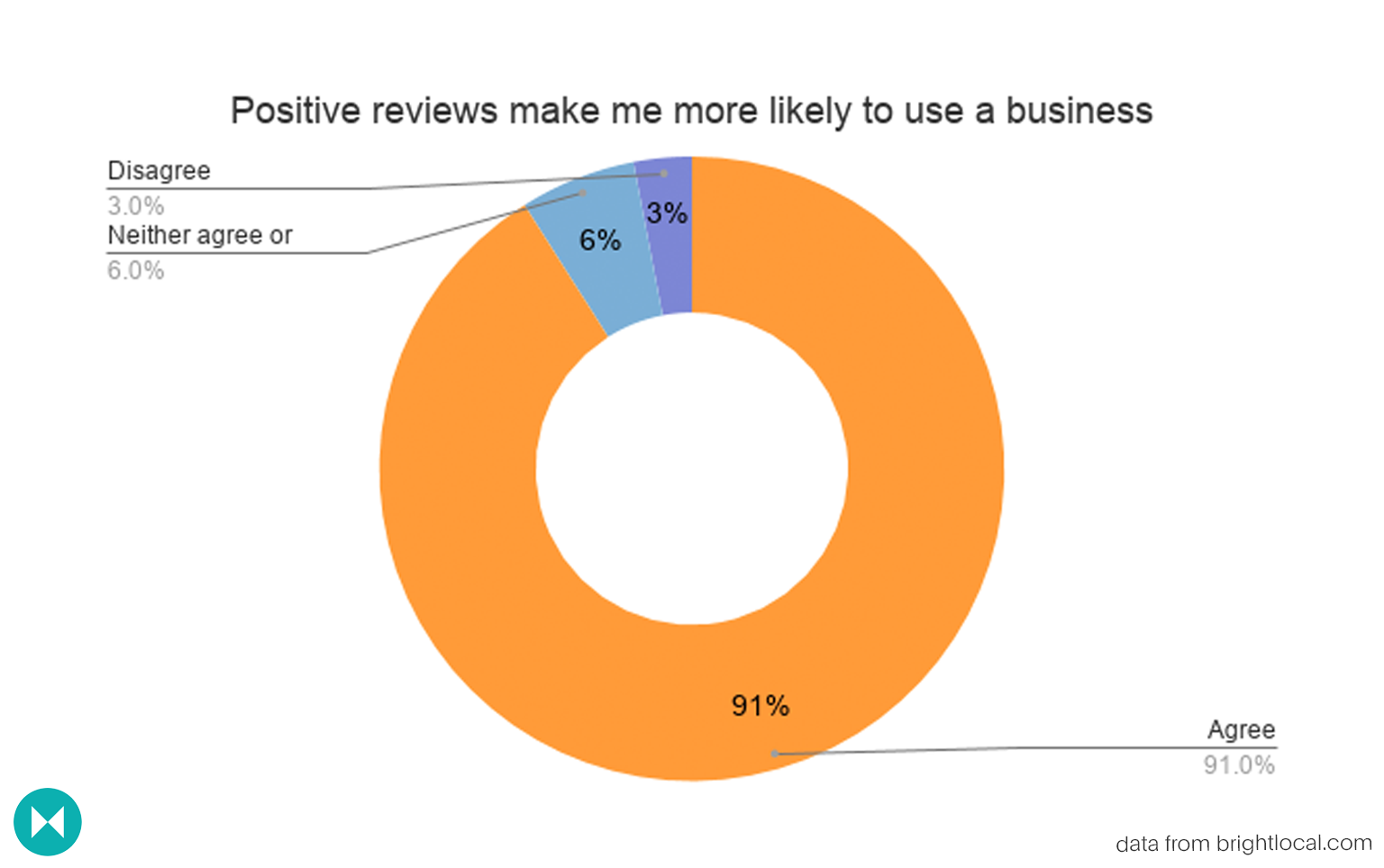 donut graph depicting whether positive reviews make people more likely to use a business