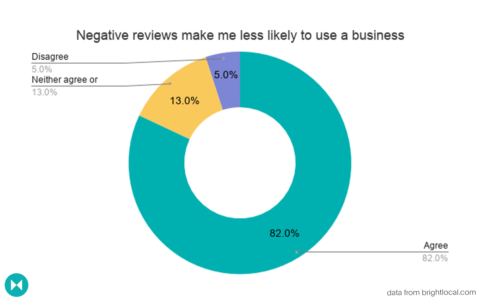 donut graph depicting whether negative reviews makes people less likely to use a business