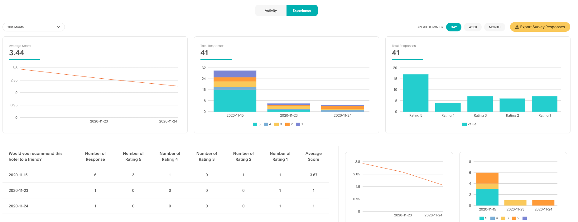 analytics and reports tab within Akia