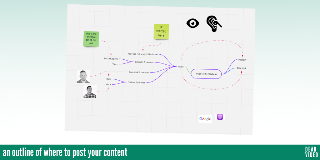 Dear Video Playbook Outline Mindmap