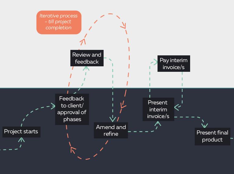 TM Creates process graphic