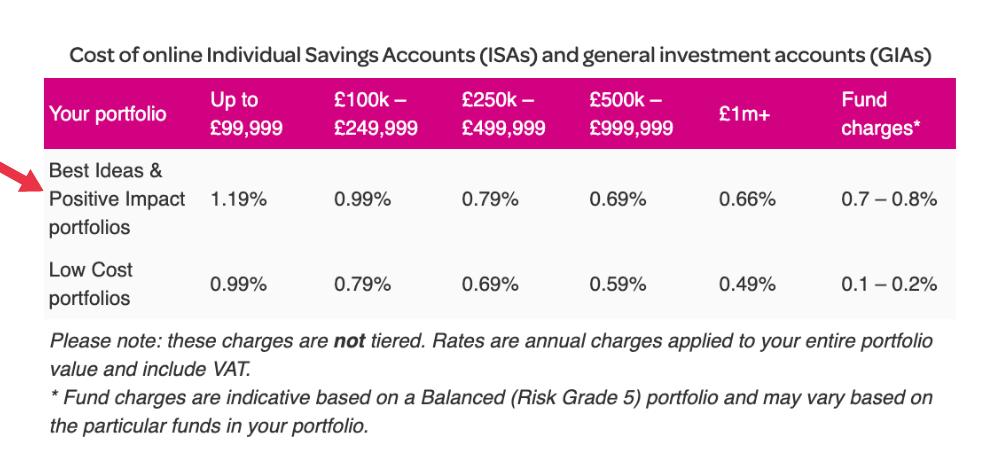 A screenshot of EQ Investors' investment fees